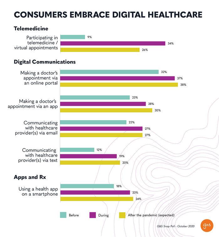 Revised Stat_Reshaping the Future_Digitization_Health & Wellness_Digital Healthcare